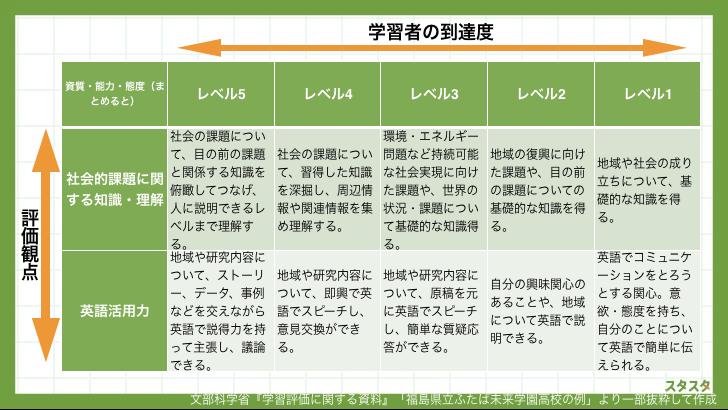 ルーブリック評価表の例